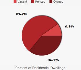 bridgeport housing inventory