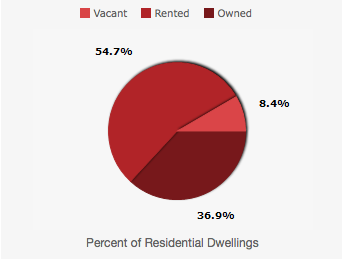lincoln square housing inventory