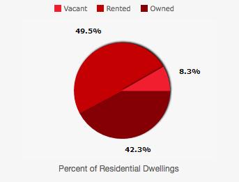 depaul housing