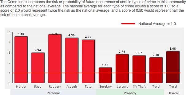 Sauganash crime