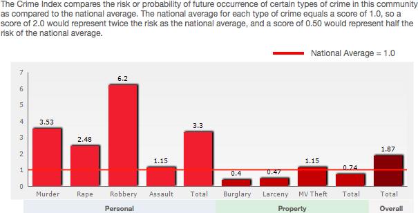 pilsen crime