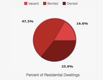 pr-housing